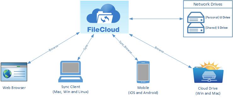 FileCloud-Diagram_ver2