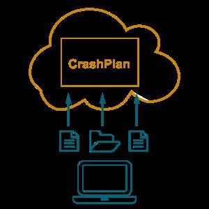 Backup with CrashPlan Image